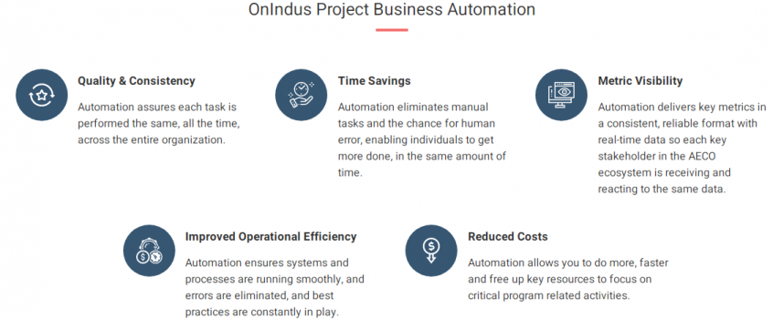 automation in the construction business