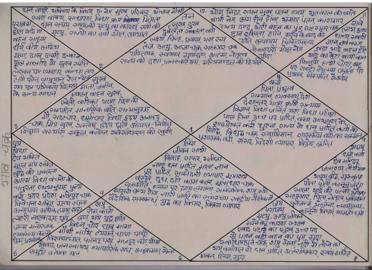 Free-Online-janama-Kundli-horoscope2019-rewardbloggers