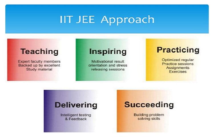 IIT Coaching