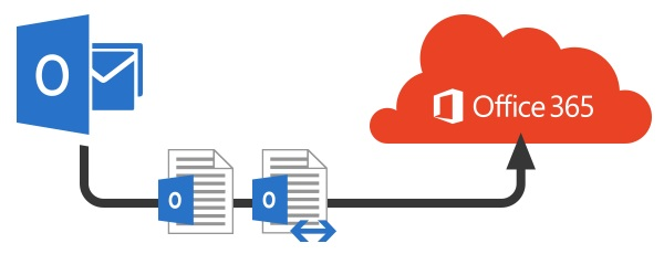 Migrate Outlook PST Data to Office 365 Mailbox