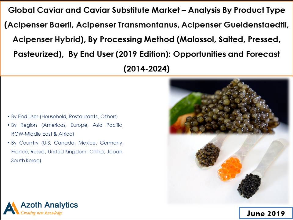 Global Caviar and Caviar Substitute Market