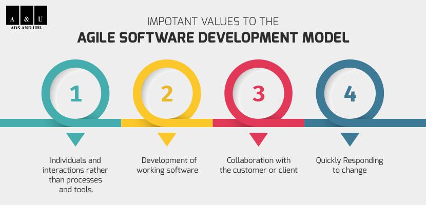 Agile Software Development Company in Delhi