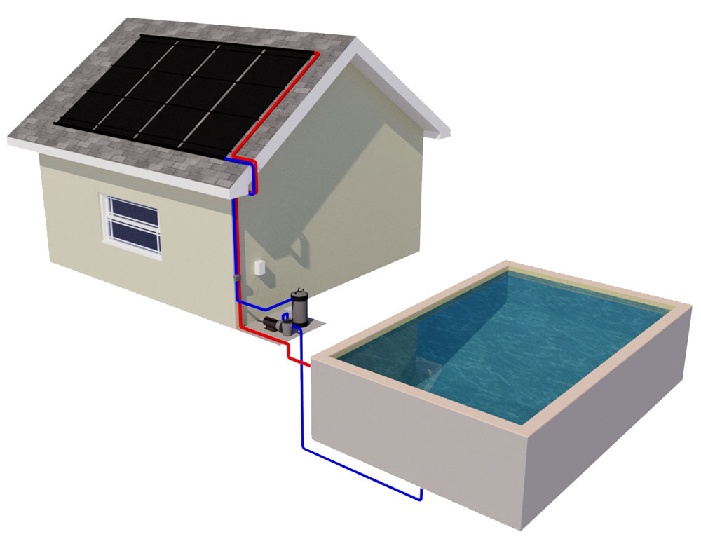 What is a complete solar pool heating procedure? A noteworthy guide!