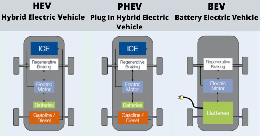 electric vehicle charging station,