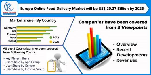 europe online food delivery market