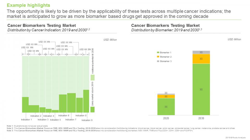 Cancer Biomarkers Market