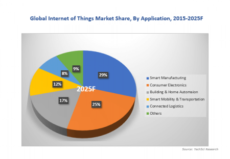 Internet of Things and Artificial Intelligence