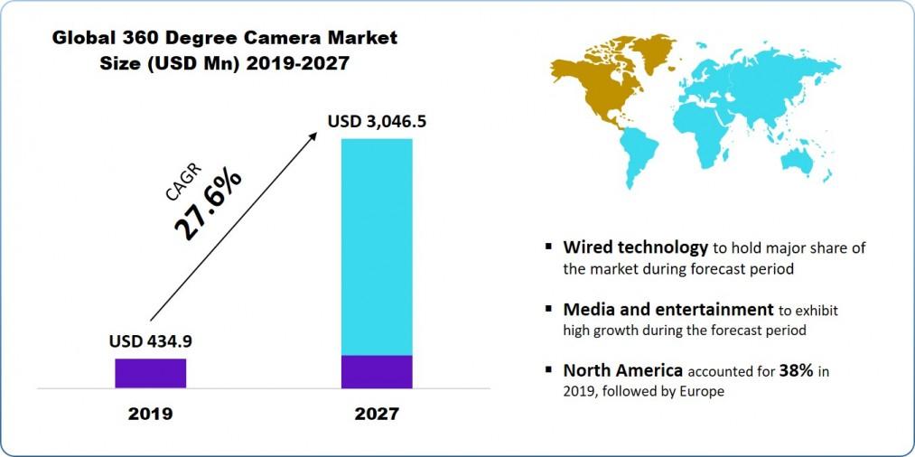 360 Degree Camera Market
