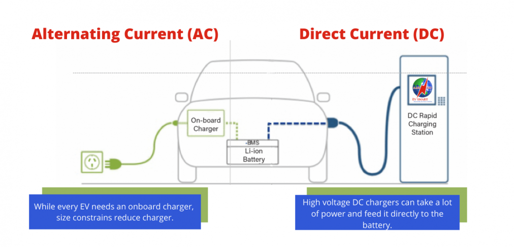 electric car charging stations near me,